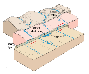 Geology Dictionary - Definition of Term Drainage Pattern