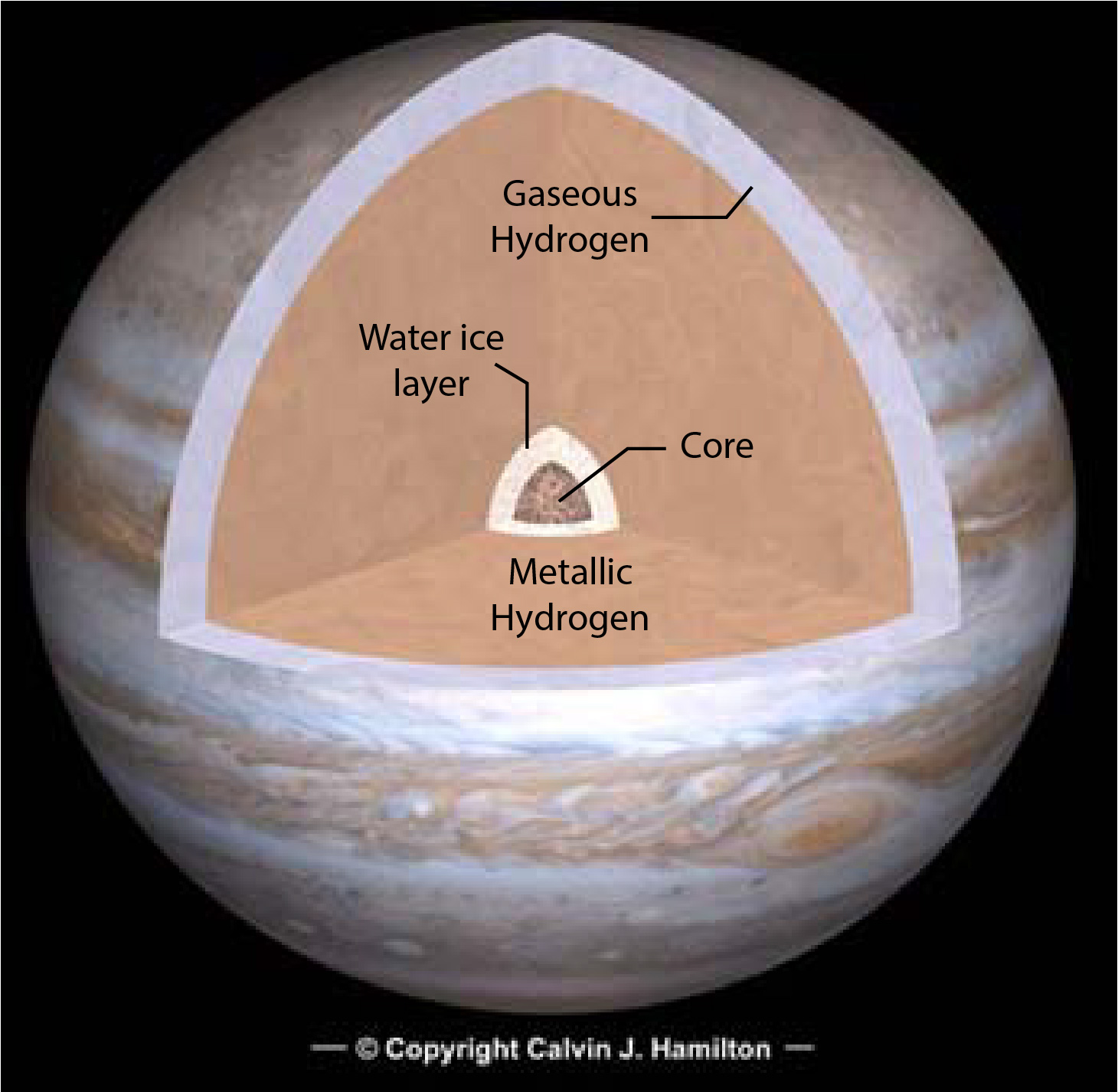model of Jupiter's internal structure