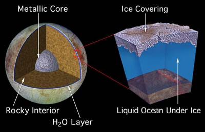internal structure of Europa