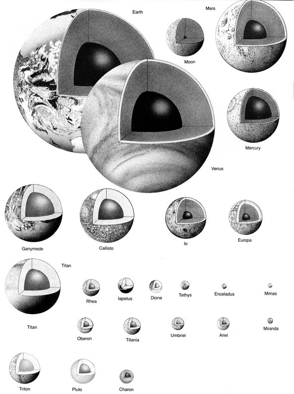 Internal Structure of the Planets and Moons